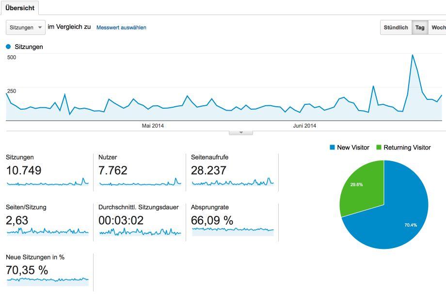 Besucherübersicht 2. Quartal 2014