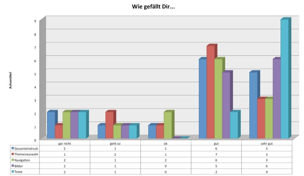 """Leserumfrage 2014 - Auswertung """"Wie gefällt dir..."""""""