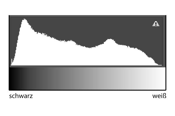 Histogramm lesen - von Links (schwarz) nach Rechts (weiß)
