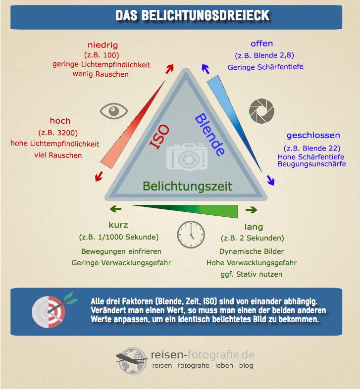 Fotografie für Anfänger:  Infografik Belichtungsdreieck - kleine Version