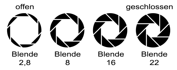 Offene und geschlossene Blende - Schema