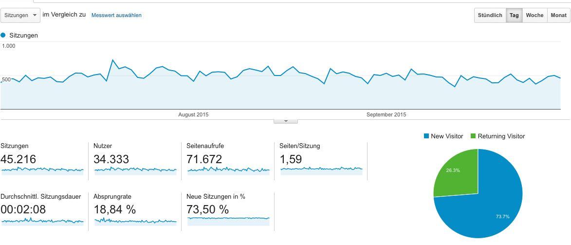 Google Statistik 3. Quartal 2015
