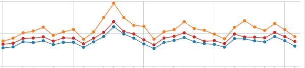 Zahlen, Statistiken, Besucher