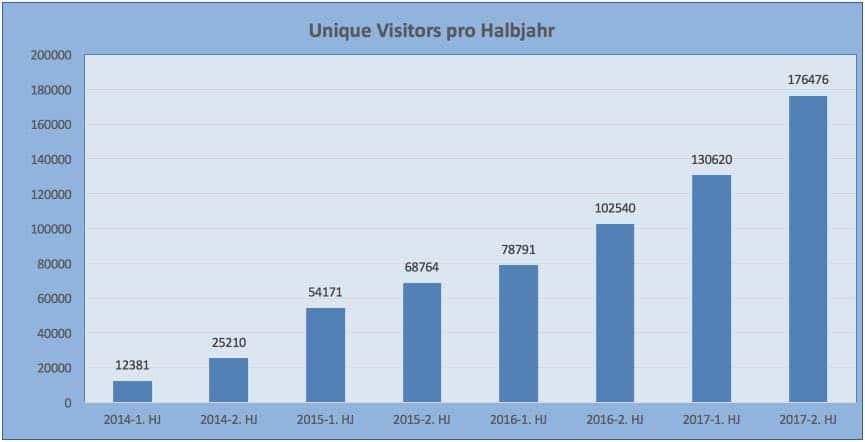 Besucher pro Halbjahr