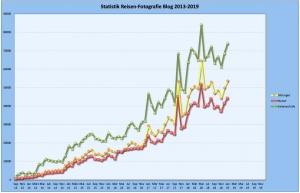 Statistik Blog 2013-2018